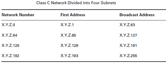 class-C-network divided into four subnets