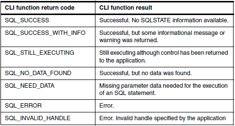 CLI function return codes