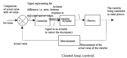 closed loop control 14738 closed loop control in programmable logic controllers closed loop