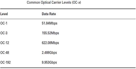 common optical carrier levels
