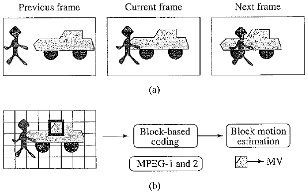 Comparison between block - based coding and object - based coding
