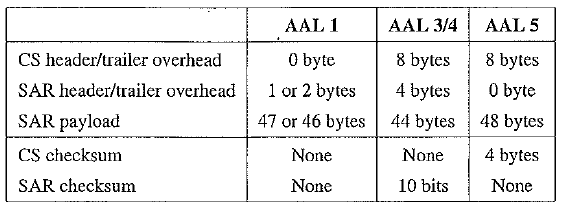 Comparison of AAL types