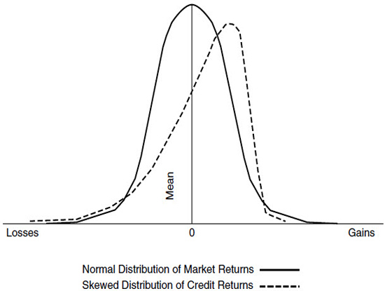 Comparison of Distribution of Market Returns and Credit Returns.