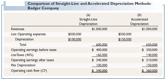 Comparison of Straight-Line and Accelerated Depreciation Methods