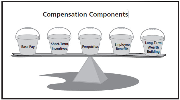 Components of a compensation