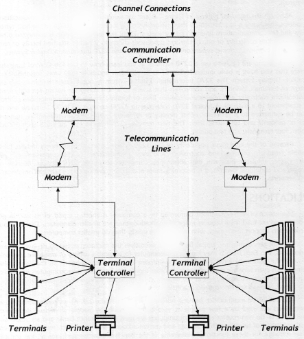 Components of a Data Communications Network