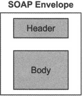components of a SOAP Message.