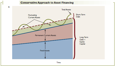 Conservative Approach to Asset Financing