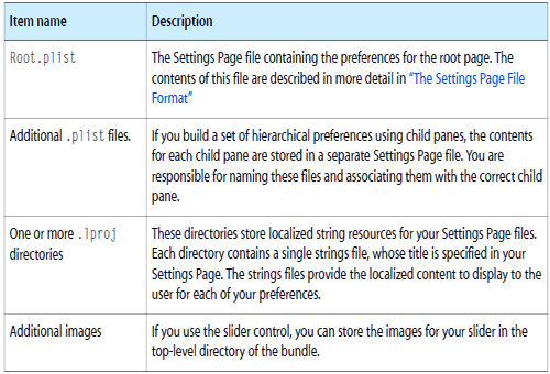 Contents of the Settings.bundle directory