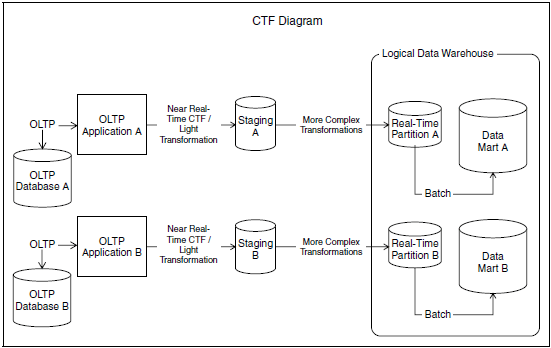 Index Of To In Data Warehouse Etl Toolkit. Index Of To In Data Warehouse Etl Toolkit 8258 Wisdom Jobs. Wiring. Data Warehouse Bus Architecture Diagram At Scoala.co