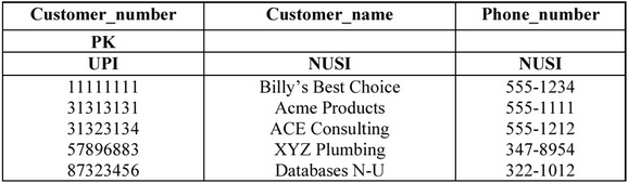 Customer table to demonstrate the functionality of an explicit BTET transaction