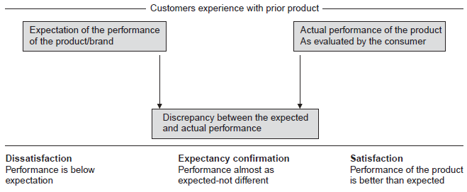 Customers-experience with prior product