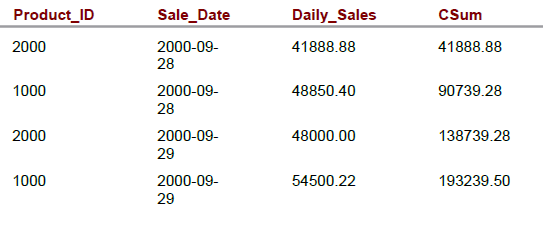 daily sales for products 1000 and 2000, and sorts on the date of the sale