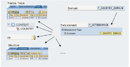 Data elements and domains