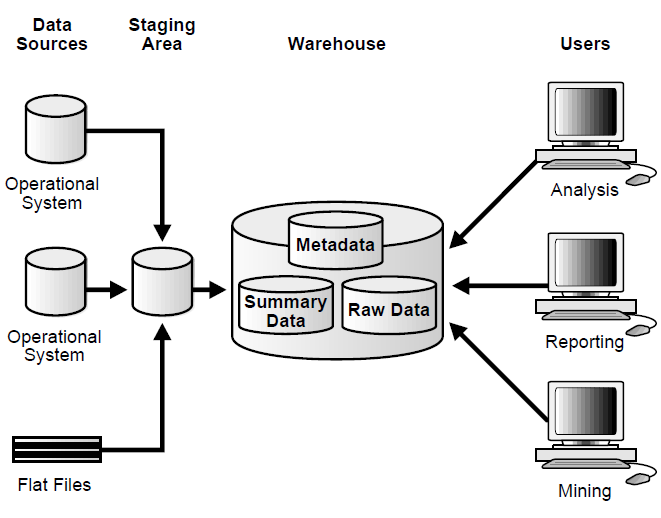Data warehouse concepts, architecture and components.