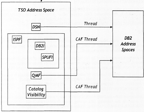 PART IV - DB2 AND TSO in IBM Mainframe Tutorial pdf 20 July 2019