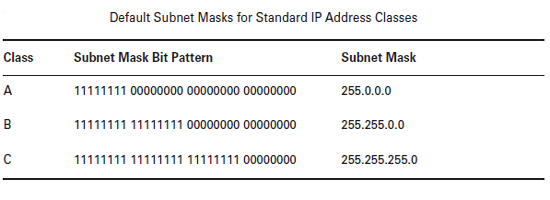 default-subnet Masks for standard Ip address classes
