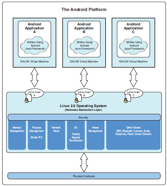 Diagram of the Android platform architecture.