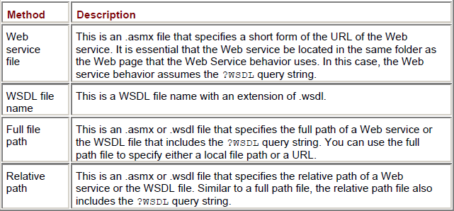 Different Methods of Specifying the URL of a Web Service