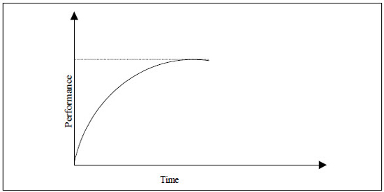 learning curve accounting