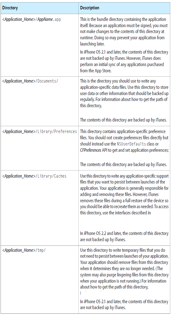 Directories of an iPhone application