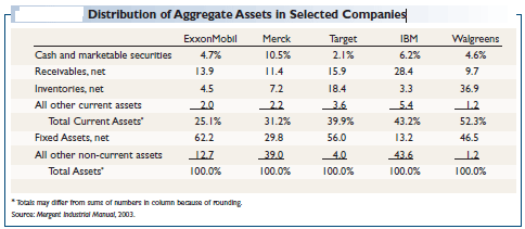 Distribution-of-Aggregate-Assets-in-Selected-Companies