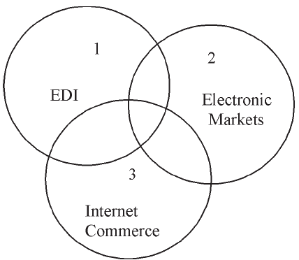 INTRODUCTION TO E-COMMERCE in E-Commerce Concepts Tutorial pdf 13