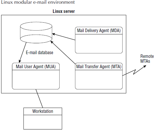 The Basics of Linux E-Mail in Shell Scripting Tutorial pdf