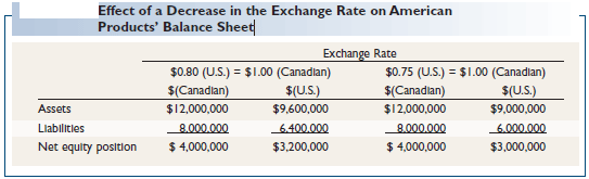 Effect of a Decrease in the Exchange Rate on American