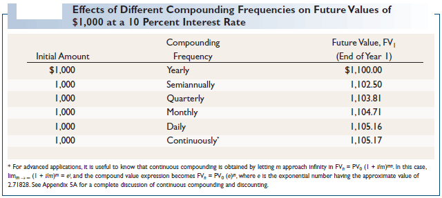 Effects of Different Compounding Frequencies on Future Values of $1,000 at a 10 Percent Interest Rate