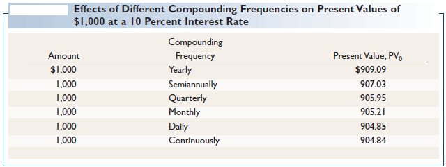 Effects of Different Compounding Frequencies on Present Values of