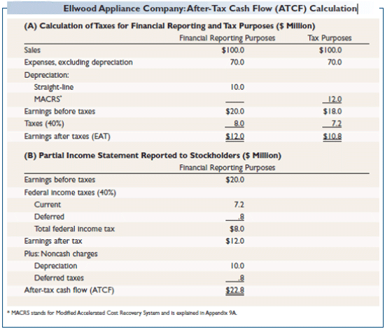 Modified Accelerated Cost Recovery System Depreciation Calculator
