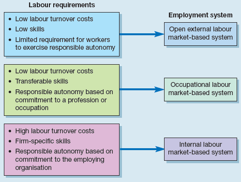 Employment system chosen as a result of labour requirements