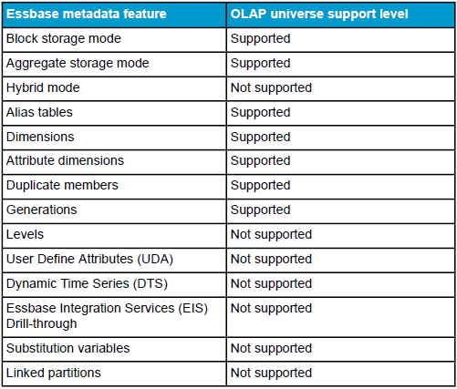 Essbase features supported for OLAP universes