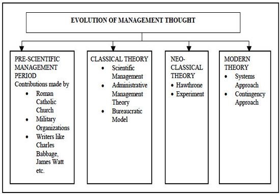 Evolution Of Management Thought About Evolution Of Management Thought In Tutorial 12679 Wisdom Jobs India