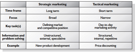 marketing plans strategy or tactics in marketing strategy