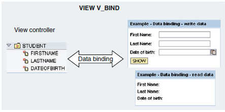 Example of data binding