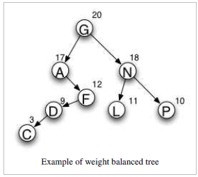 Weight- balanced tree in Data Structures Tutorial 02