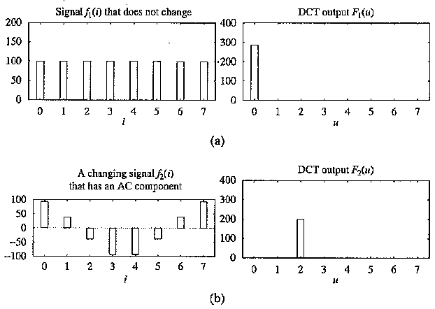 Examples of ID Discrete Cosine Transform