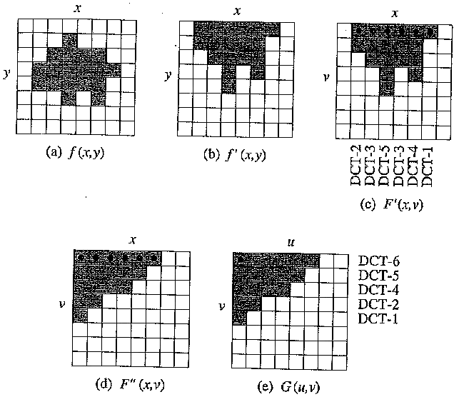 exture coding for boundary macroblocks using the Shape Adaptive DOT (SA - DCT)