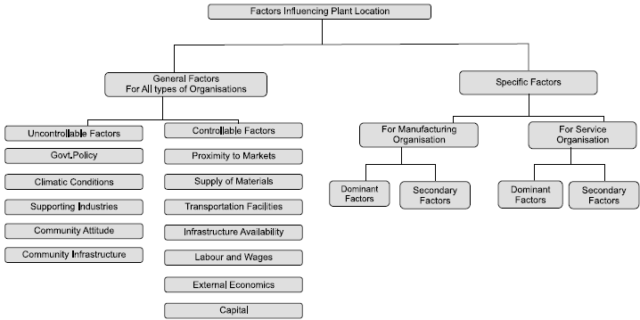 Factors Influencing Plant Location in Operation Management