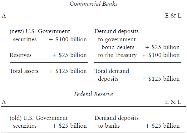 FED AIDING BANKS TO FINANCE DEFICITS