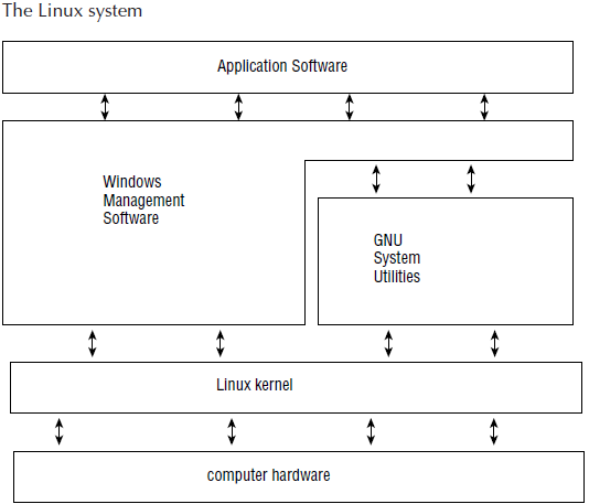 Figure: The Linux system