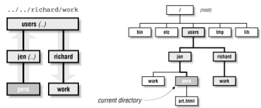 Figure: The path .. /.. /richard/work, relative to the pers directory