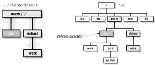 Figure: The path .. /richard /work, relative to the jen directory