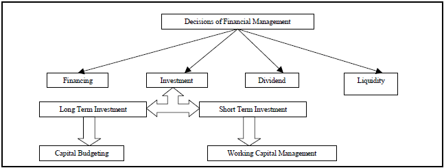 The Capital Budgeting Process and the Time Value of Money