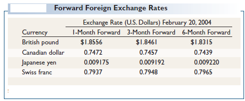 Forward Foreign Exchange Rates