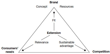 Framework for evaluating extensions
