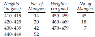 frequency distribution of weights in grams