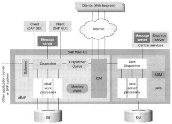 From the SAP Application Server to the SAP Web AS